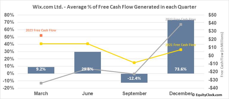 Wix.com Ltd. (NASD:WIX) Free Cash Flow Seasonality