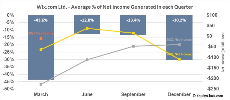 Wix.com Ltd. (NASD:WIX) Net Income Seasonality