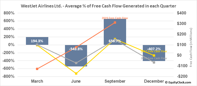 WestJet Airlines Ltd. (TSE:WJA.TO) Free Cash Flow Seasonality