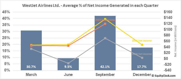 WestJet Airlines Ltd. (TSE:WJA.TO) Net Income Seasonality