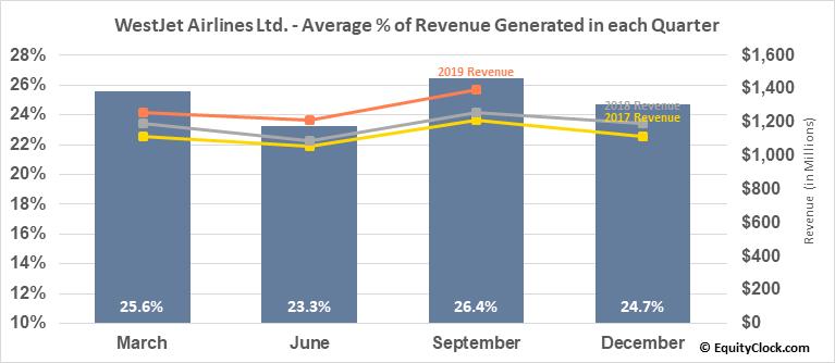WestJet Airlines Ltd. (TSE:WJA.TO) Revenue Seasonality