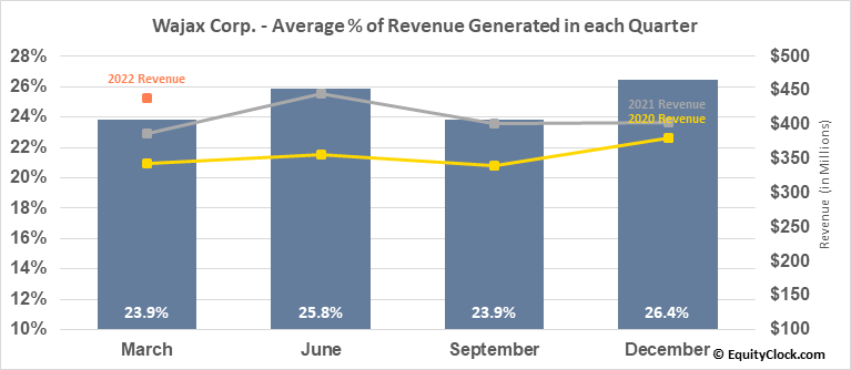 Wajax Corp. (TSE:WJX.TO) Revenue Seasonality