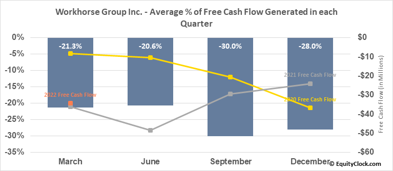 Workhorse Group Inc. (NASD:WKHS) Free Cash Flow Seasonality
