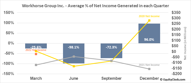 Workhorse Group Inc. (NASD:WKHS) Net Income Seasonality