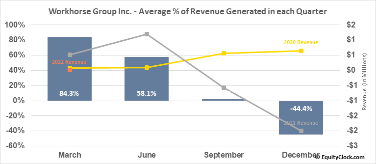 Workhorse Group Inc. (NASD:WKHS) Revenue Seasonality