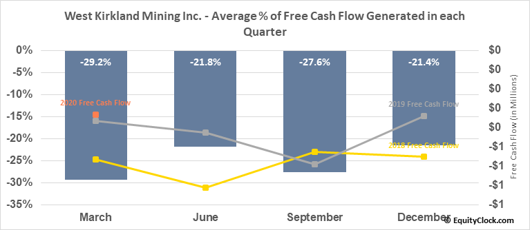 West Kirkland Mining Inc. (TSXV:WKM.V) Free Cash Flow Seasonality