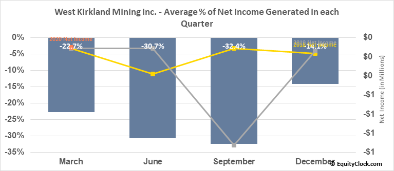 West Kirkland Mining Inc. (TSXV:WKM.V) Net Income Seasonality