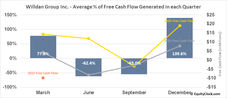 Willdan Group Inc. (NASD:WLDN) Free Cash Flow Seasonality