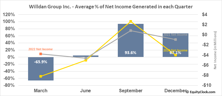 Willdan Group Inc. (NASD:WLDN) Net Income Seasonality