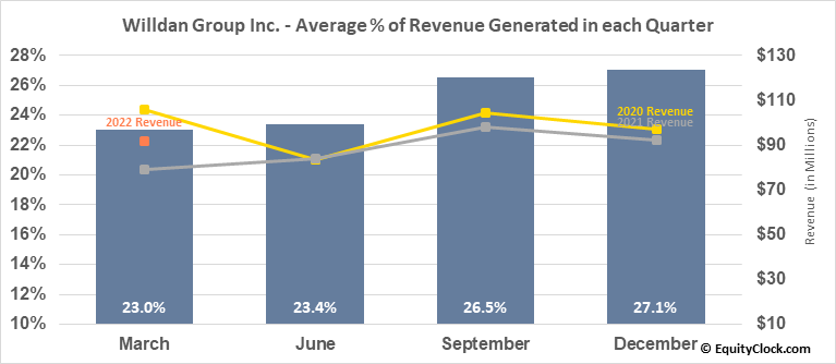 Willdan Group Inc. (NASD:WLDN) Revenue Seasonality