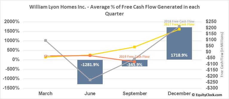 William Lyon Homes Inc. (NYSE:WLH) Free Cash Flow Seasonality
