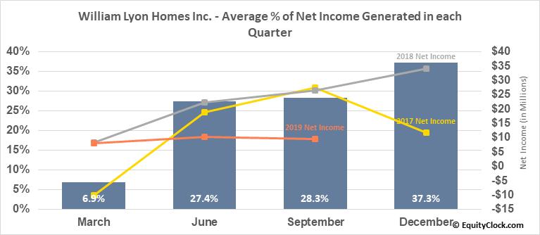 William Lyon Homes Inc. (NYSE:WLH) Net Income Seasonality