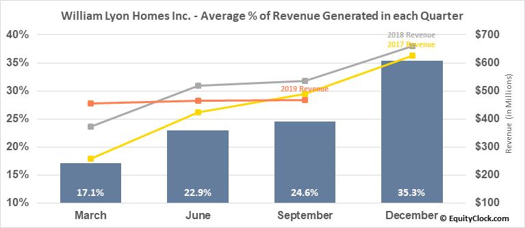 William Lyon Homes Inc. (NYSE:WLH) Revenue Seasonality