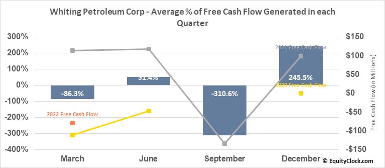 Whiting Petroleum Corp (NYSE:WLL) Free Cash Flow Seasonality