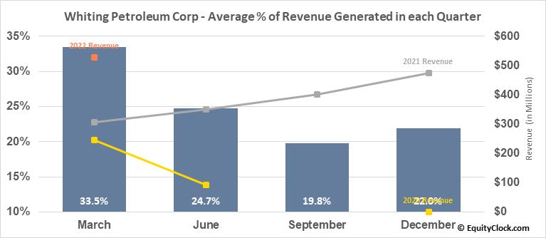 Whiting Petroleum Corp (NYSE:WLL) Revenue Seasonality