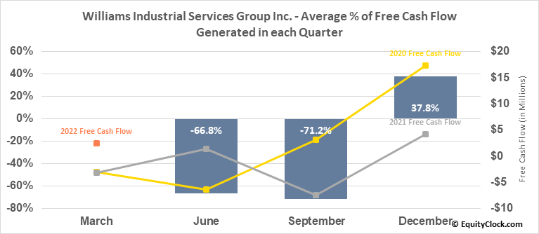 Williams Industrial Services Group Inc. (OTCMKT:WLMS) Free Cash Flow Seasonality
