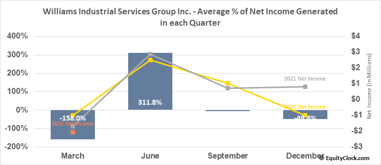 Williams Industrial Services Group Inc. (OTCMKT:WLMS) Net Income Seasonality