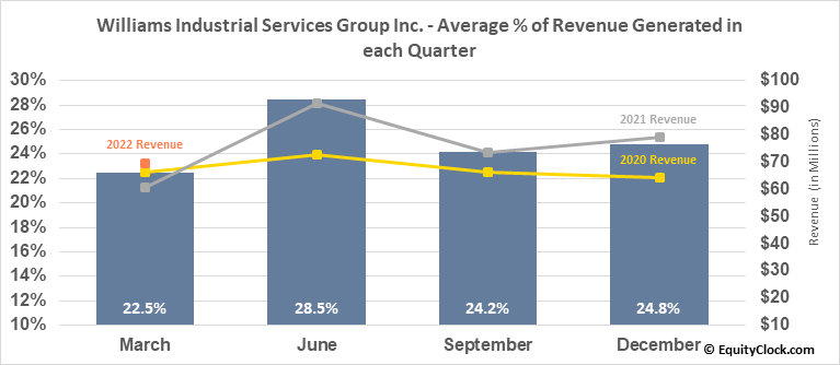 Williams Industrial Services Group Inc. (OTCMKT:WLMS) Revenue Seasonality