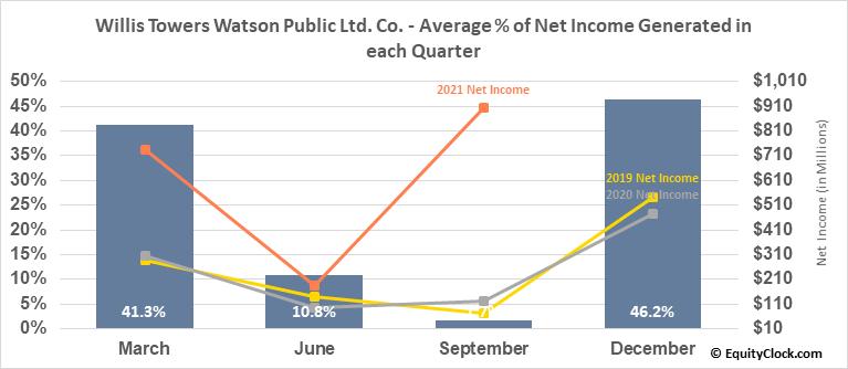 Willis Towers Watson Public Ltd. Co. (NASD:WLTW) Net Income Seasonality