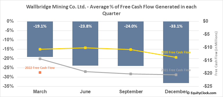 Wallbridge Mining Co. Ltd. (TSE:WM.TO) Free Cash Flow Seasonality