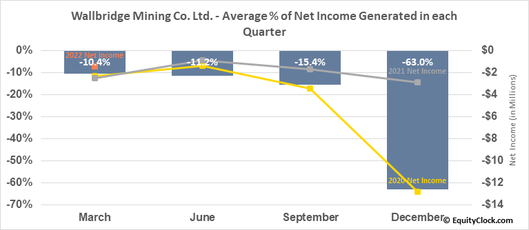 Wallbridge Mining Co. Ltd. (TSE:WM.TO) Net Income Seasonality