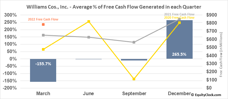 Williams Cos., Inc. (NYSE:WMB) Free Cash Flow Seasonality