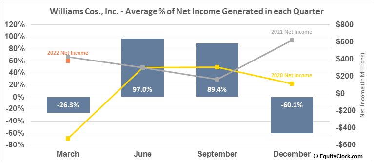 Williams Cos., Inc. (NYSE:WMB) Net Income Seasonality