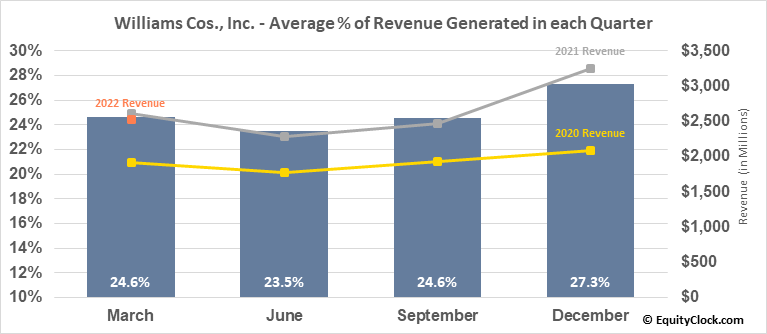Williams Cos., Inc. (NYSE:WMB) Revenue Seasonality