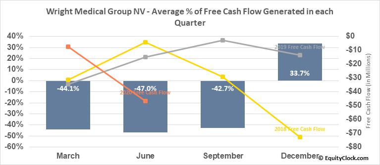 Wright Medical Group NV (NASD:WMGI) Free Cash Flow Seasonality