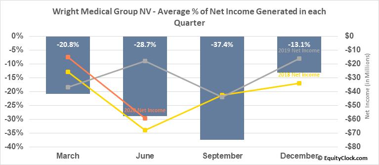 Wright Medical Group NV (NASD:WMGI) Net Income Seasonality
