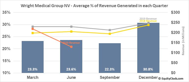 Wright Medical Group NV (NASD:WMGI) Revenue Seasonality