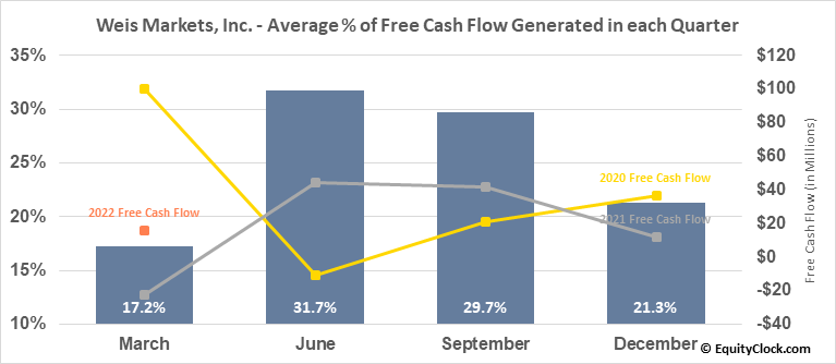 Weis Markets, Inc. (NYSE:WMK) Free Cash Flow Seasonality