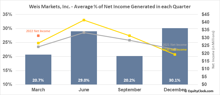 Weis Markets, Inc. (NYSE:WMK) Net Income Seasonality