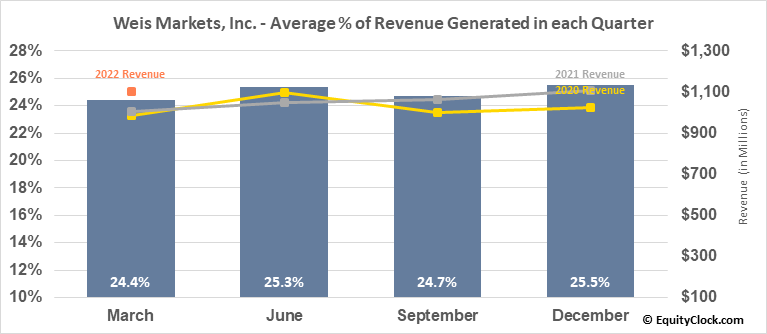 Weis Markets, Inc. (NYSE:WMK) Revenue Seasonality