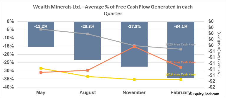 Wealth Minerals Ltd. (TSXV:WML.V) Free Cash Flow Seasonality