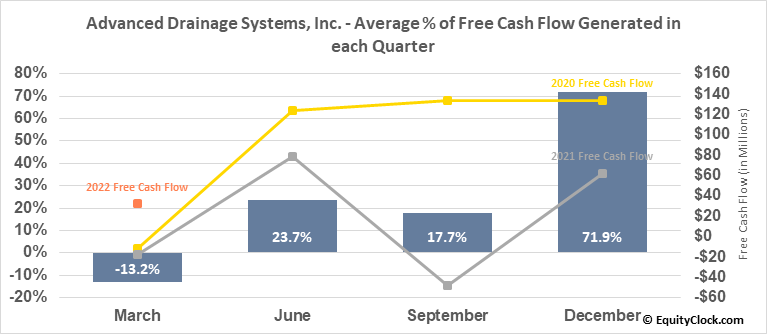 Advanced Drainage Systems, Inc. (NYSE:WMS) Free Cash Flow Seasonality