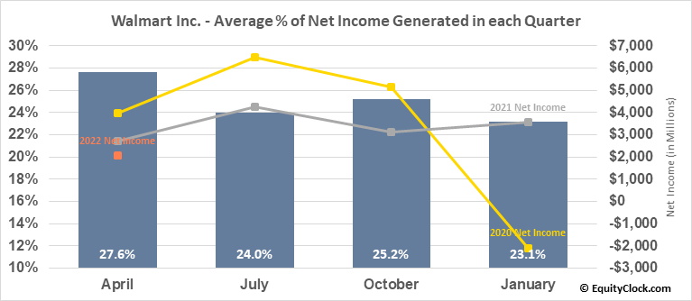 Walmart Inc. (NYSE:WMT) Net Income Seasonality