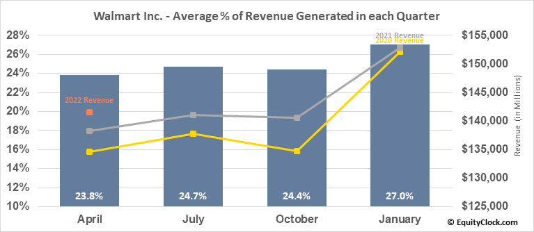 Walmart Inc. (NYSE:WMT) Revenue Seasonality