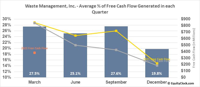 Waste Management, Inc. (NYSE:WM) Free Cash Flow Seasonality