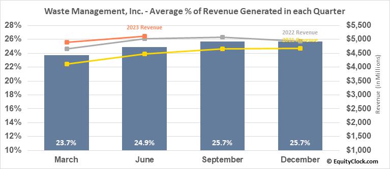 Waste Management, Inc. (NYSE:WM) Revenue Seasonality