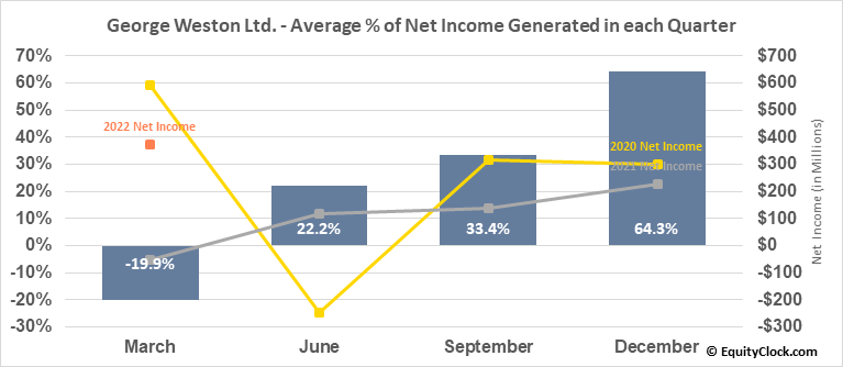 George Weston Ltd. (TSE:WN.TO) Net Income Seasonality