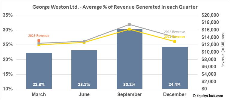 George Weston Ltd. (TSE:WN.TO) Revenue Seasonality