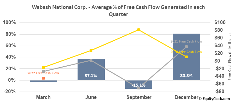 Wabash National Corp. (NYSE:WNC) Free Cash Flow Seasonality