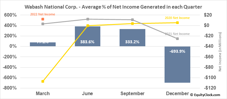 Wabash National Corp. (NYSE:WNC) Net Income Seasonality
