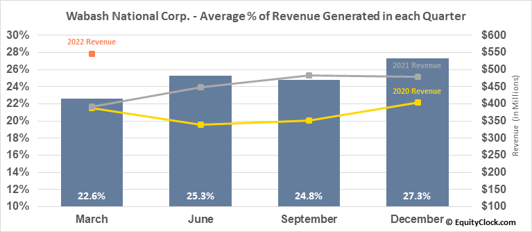 Wabash National Corp. (NYSE:WNC) Revenue Seasonality