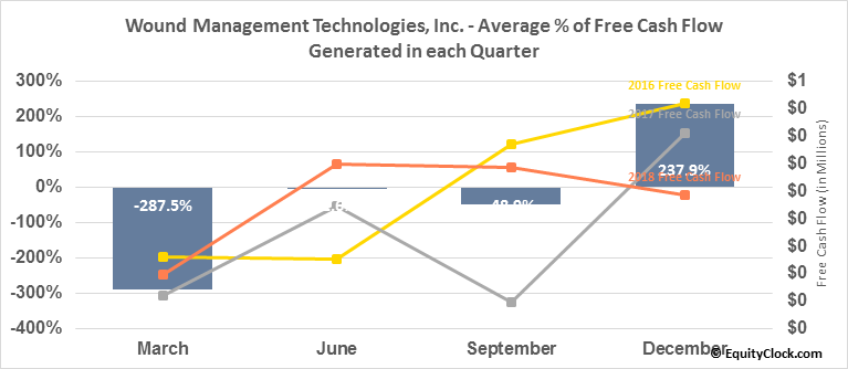 Wound Management Technologies, Inc. (OTCMKT:WNDM) Free Cash Flow Seasonality