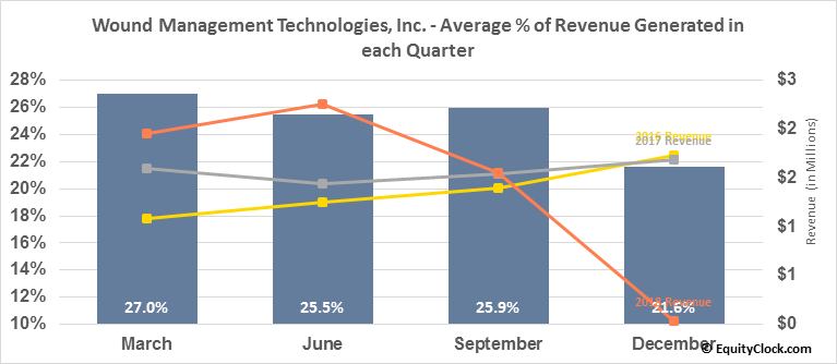 Wound Management Technologies, Inc. (OTCMKT:WNDM) Revenue Seasonality