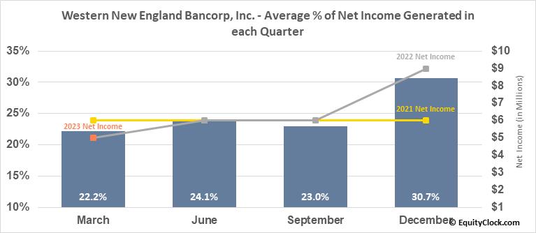 Western New England Bancorp, Inc. (NASD:WNEB) Net Income Seasonality