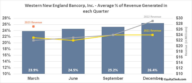 Western New England Bancorp, Inc. (NASD:WNEB) Revenue Seasonality
