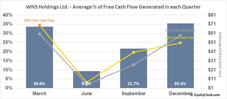 WNS Holdings Ltd. (NYSE:WNS) Free Cash Flow Seasonality